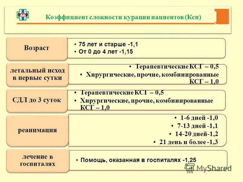 75 лет и старше -1,1 От 0 до 4 лет -1,15 Возраст Терапевтические КСГ – 0,5 Хирургические, прочие, комбинированные КСГ – 1,0 летальный исход в первые сутки Терапевтические КСГ – 0,5 Хирургические, прочие, комбинированные КСГ – 1,0 СДЛ до 3 суток 1-6 д