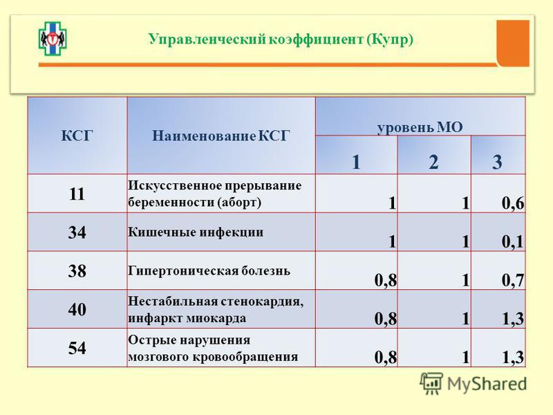КСГНаименование КСГ уровень МО 123 11 Искусственное прерывание беременности (аборт) 110,6 34 Кишечные инфекции 110,1 38 Гипертоническая болезнь 0,810,7 40 Нестабильная стенокардия, инфаркт миокарда 0,811,3 54 Острые нарушения мозгового кровообращения