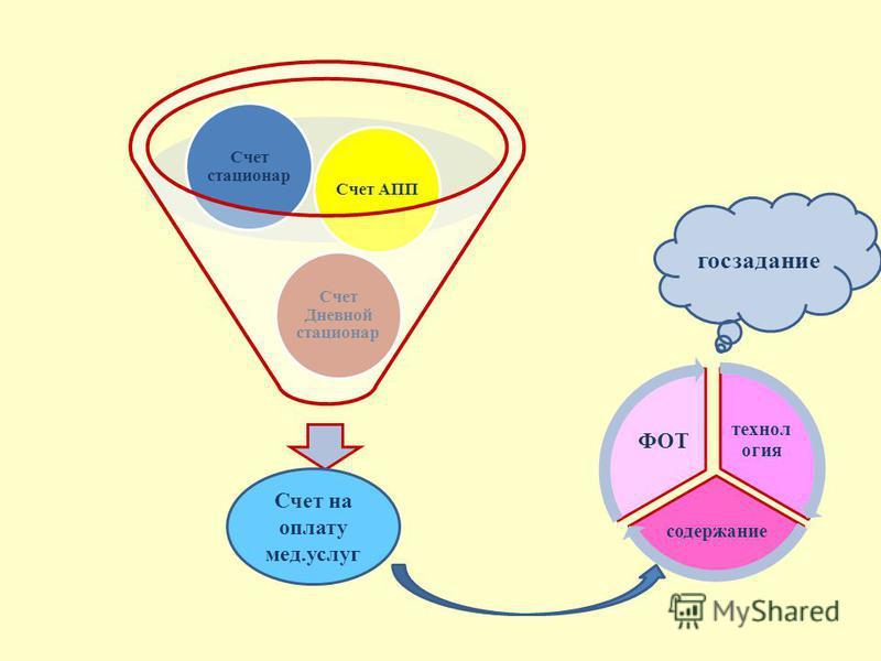 Счет Дневной стационар Счет стационар Счет АПП Счет на оплату мед.услуг технология содержание ФОТ госзадание