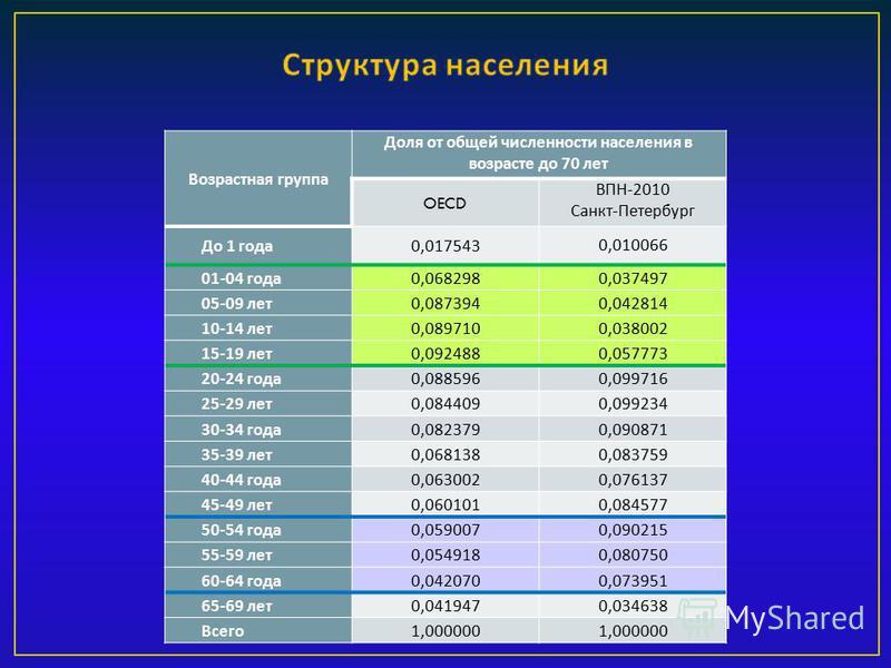 Возрастная группа Доля от общей численности населения в возрасте до 70 лет OECD ВПН -2010 Санкт - Петербург До 1 года 0,0175430,010066 01-04 года 0,0682980,037497 05-09 лет 0,0873940,042814 10-14 лет 0,0897100,038002 15-19 лет 0,0924880,057773 20-24