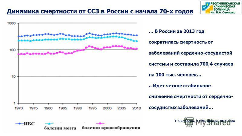 Динамика смертности от ССЗ в России с начала 70-х годов … В России за 2013 год сократилась смертность от заболеваний сердечно-сосудистой системы и составила 700,4 случаев на 100 тыс. человек….. Идет четкое стабильное снижение смертности от сердечно-
