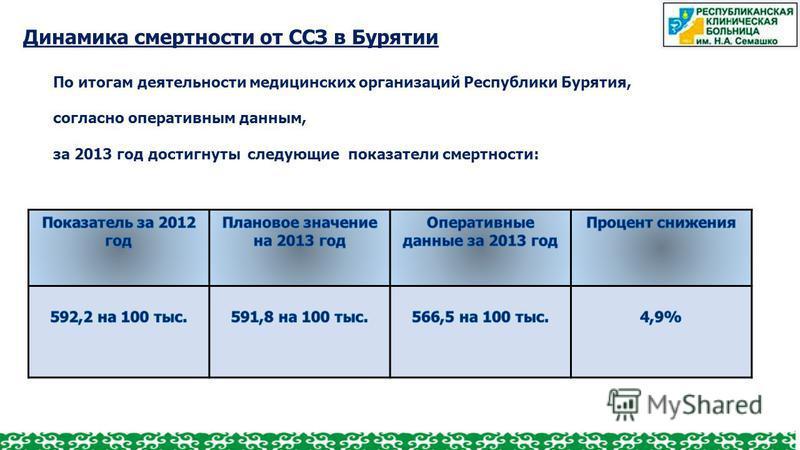 По итогам деятельности медицинских организаций Республики Бурятия, согласно оперативным данным, за 2013 год достигнуты следующие показатели смертности: Динамика смертности от ССЗ в Бурятии