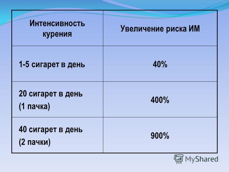Интенсивность курения Увеличение риска ИМ 1-5 сигарет в день 40% 20 сигарет в день (1 пачка) 400% 40 сигарет в день (2 пачки) 900%