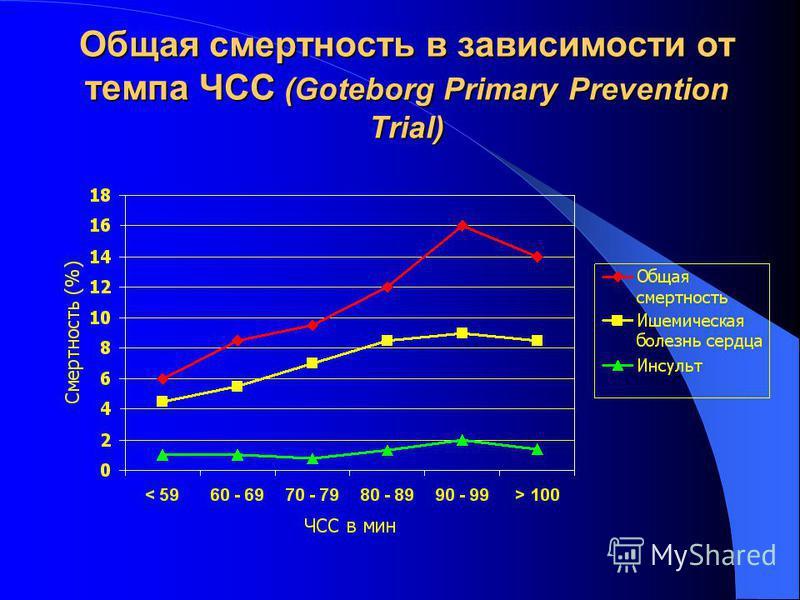 Общая смертность в зависимости от темпа ЧСС (Goteborg Primary Prevention Trial)