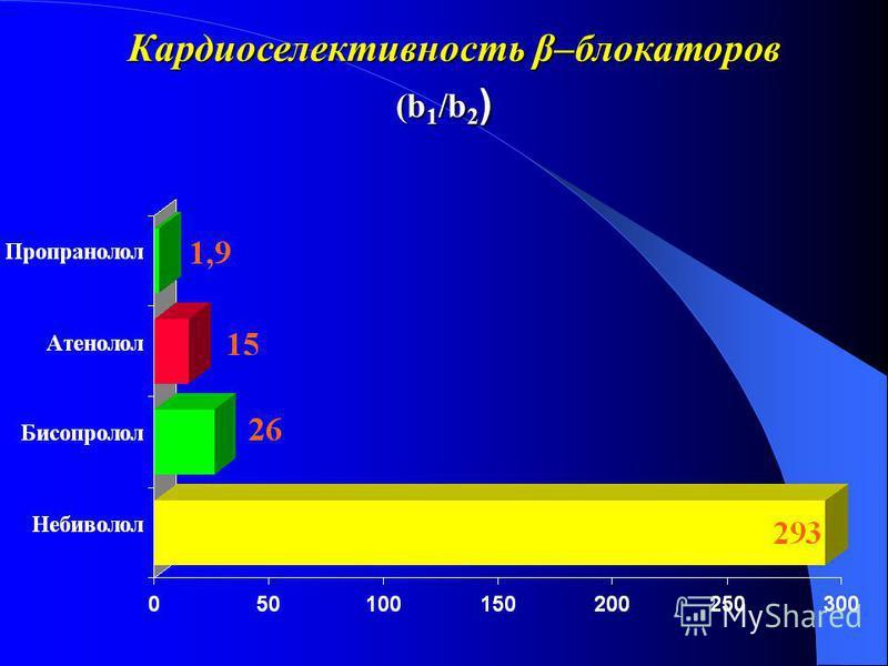 Кардиоселективность β–блокаторов (b 1 /b 2 )