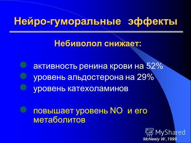 Нейро-гуморальные эффекты Небиволол снижает: активность ренина крови на 52% уровень альдостерона на 29% уровень катехоламинов повышает уровень NO и его метаболитов McNeely W.,1999