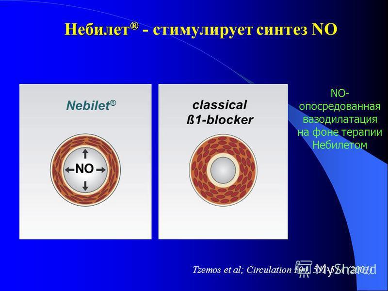 Небилет ® Небилет ® - стимулирует синтез NO Tzemos et al; Circulation 104, 511-514 (2001) NO Nebilet ® classical ß1-blocker NO- опосредованная вазодилатация на фоне терапии Небилетом