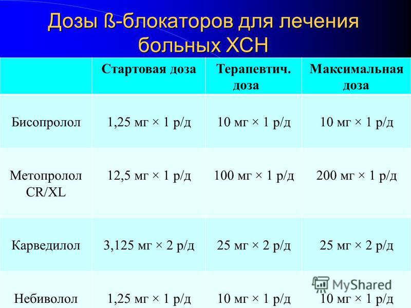 Дозы ß-блокаторов для лечения больных ХСН Стартовая доза Терапевтич. доза Максимальная доза Бисопролол 1,25 мг × 1 р/д 10 мг × 1 р/д Метопролол CR/XL 12,5 мг × 1 р/д 100 мг × 1 р/д 200 мг × 1 р/д Карведилол 3,125 мг × 2 р/д 25 мг × 2 р/д Небиволол 1,
