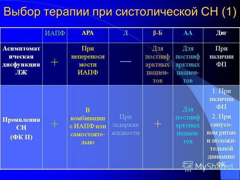 Выбор терапии при систолической СН (1) ИАПФ АРАДβ-БААДиг Асимптомат ическая дисфункция ЛЖ + При непереноси мости ИАПФ Для постинф арктных пациен- тов При наличии ФП Проявления СН (ФК II) + В комбинации с ИАПФ или самостояте- льно При задержке жидкост