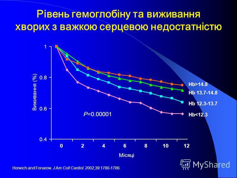 0.4 0.6 0.8 1 024681012 Місяці Виживання (%) P=0.00001 Hb>14.8 Hb 13.7-14.8 Hb 12.3-13.7 Hb
