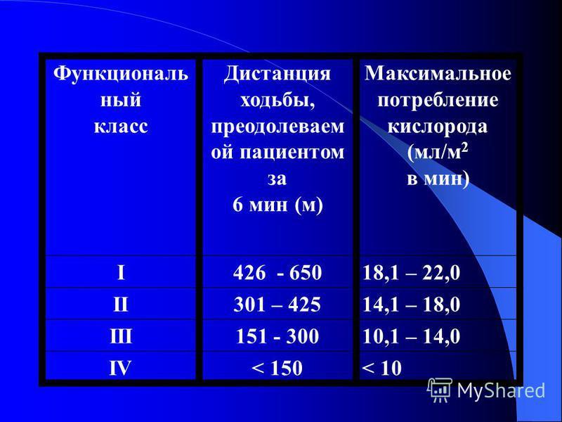 Функциональ ный класс Дистанция ходьбы, преодолеваем ой пациентом за 6 мин (м) Максимальное потребление кислорода (мл/м 2 в мин) I426 - 65018,1 – 22,0 II301 – 42514,1 – 18,0 III151 - 30010,1 – 14,0 IV< 150< 10