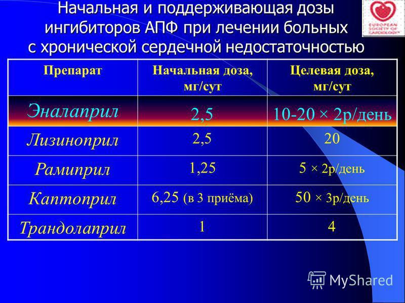 Начальная и поддерживающая дозы ингибиторов АПФ при лечении больных с хронической сердечной недостаточностью Препарат Начальная доза, мг/сут Целевая доза, мг/сут Эналаприл 2,510-20 × 2 р/день Лизиноприл 2,520 Рамиприл 1,255 × 2 р/день Каптоприл 6,25