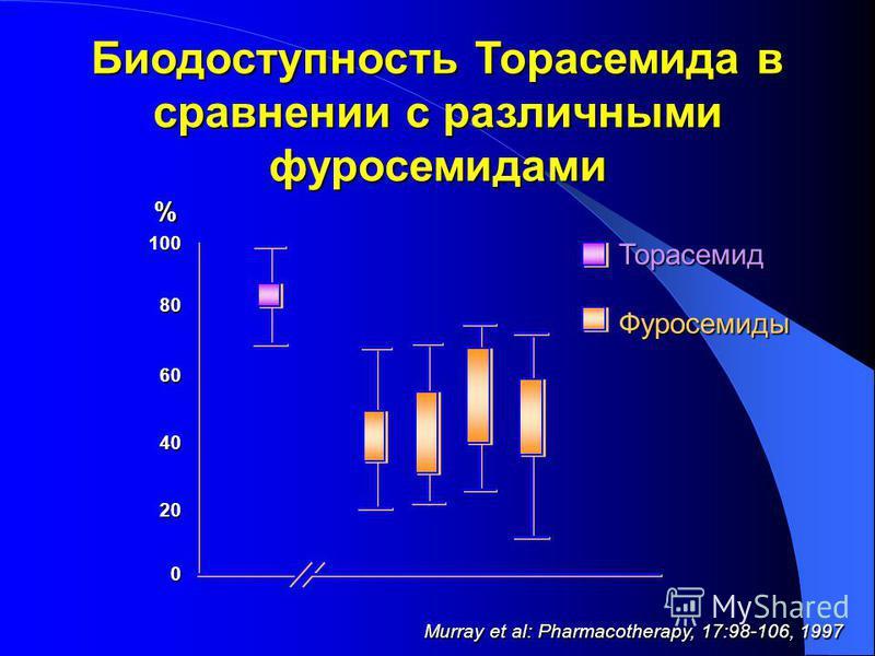 % 100 80 60 40 20 0 Биодоступность Торасемида в сравнении с различными фуросемидами Murray et al: Pharmacotherapy, 17:98-106, 1997 Торасемид Фуросемиды