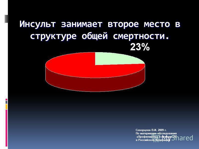 Инсульт занимает второе место в структуре общей смертности. Скворцова В.И. 2009 г. По материалам обследования «Профилактика и лечение АГ в Российской Федерации