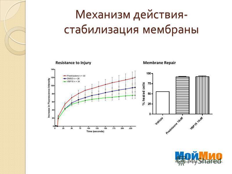Механизм действия - стабилизация мембраны