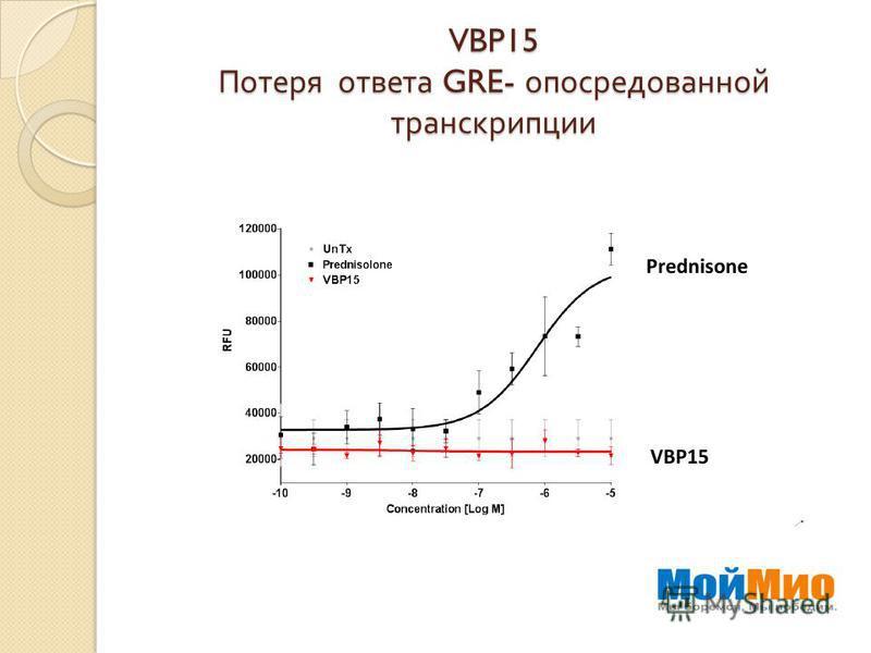 VBP15 Потеря ответа GRE- опосредованной транскрипции
