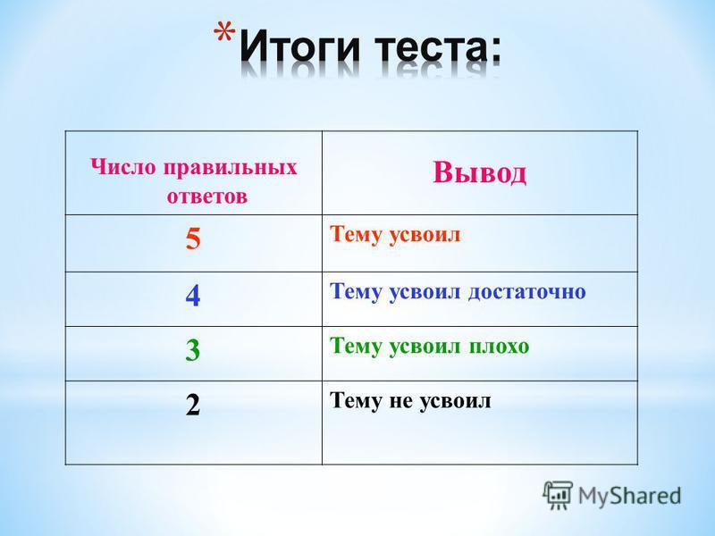 Число правильных ответов Вывод 5 Тему усвоил 4 Тему усвоил достаточно 3 Тему усвоил плохо 2 Тему не усвоил