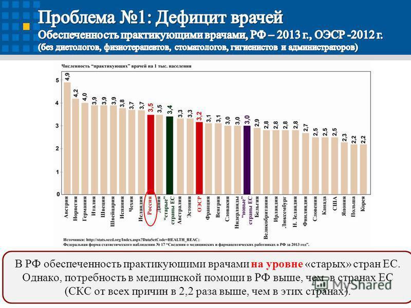11 В РФ обеспеченность практикующими врачами на уровне «старых» стран ЕС. Однако, потребность в медицинской помощи в РФ выше, чем в странах ЕС (СКС от всех причин в 2,2 раза выше, чем в этих странах).