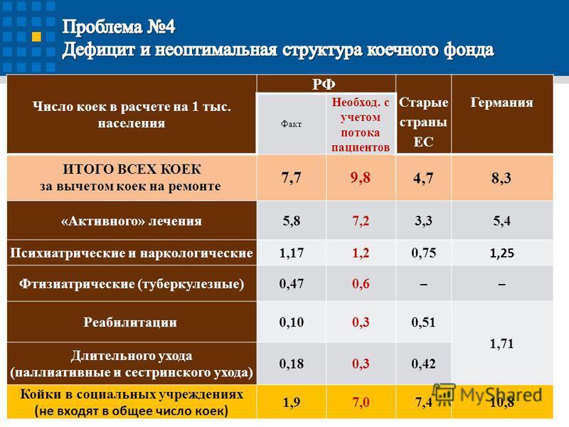 18 Число коек в расчете на 1 тыс. населения РФ Старые страны ЕС Германия Факт Необход. с учетом потока пациентов ИТОГО ВСЕХ КОЕК за вычетом коек на ремонте 7,79,8 4,78,3 «Активного» лечения 5,87,2 3,35,4 Психиатрические и наркологические 1,171,2 0,75