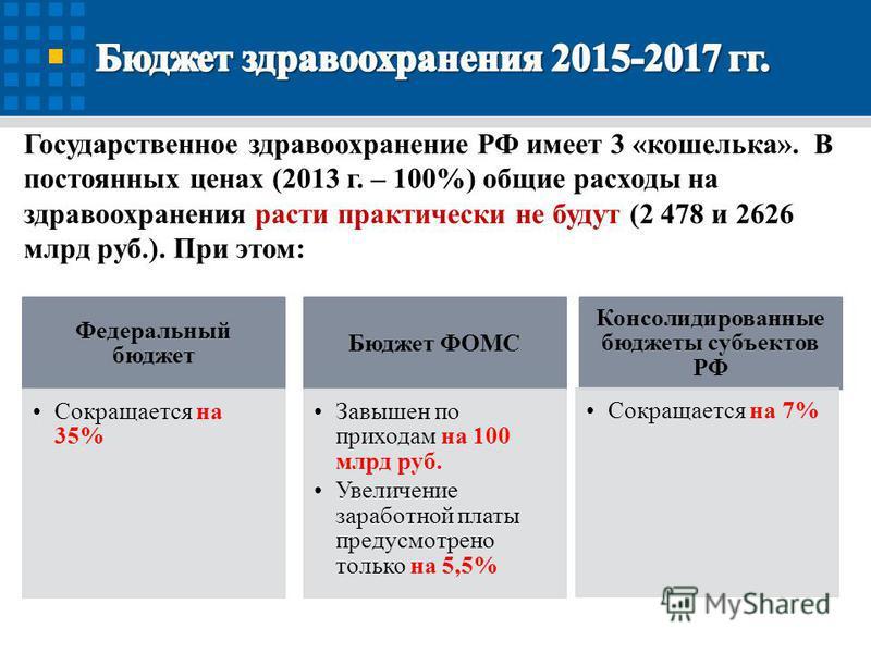 Государственное здравоохранение РФ имеет 3 «кошелька». В постоянных ценах (2013 г. – 100%) общие расходы на здравоохранения расти практически не будут (2 478 и 2626 млрд руб.). При этом: Федеральный бюджет Сокращается на 35% Бюджет ФОМС Завышен по пр