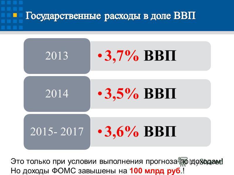 3,7% ВВП 2013 3,5% ВВП 2014 3,6% ВВП 2015- 2017 Это только при условии выполнения прогноза по доходам! Но доходы ФОМС завышены на 100 млрд руб.!