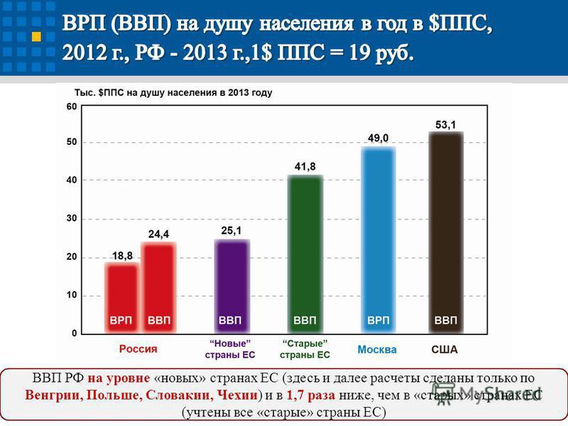 4 ВВП РФ на уровне «новых» странах ЕС (здесь и далее расчеты сделаны только по Венгрии, Польше, Словакии, Чехии) и в 1,7 раза ниже, чем в «старых» странах ЕС (учтены все «старые» страны ЕС)