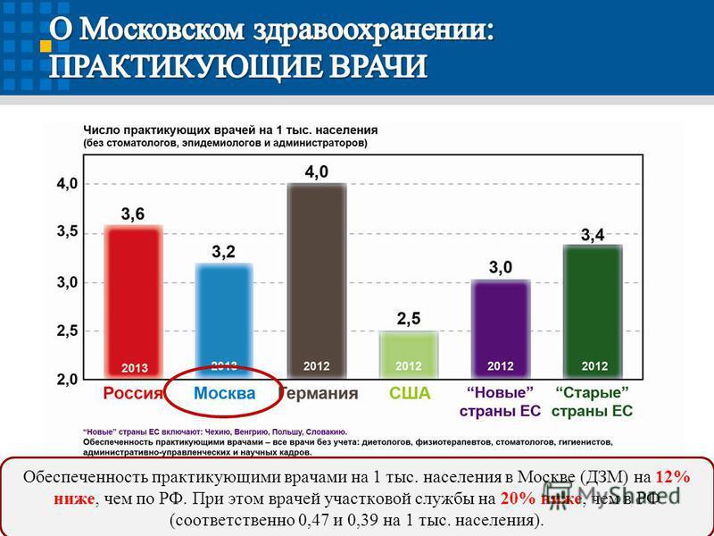 Обеспеченность практикующими врачами на 1 тыс. населения в Москве (ДЗМ) на 12% ниже, чем по РФ. При этом врачей участковой службы на 20% ниже, чем в РФ (соответственно 0,47 и 0,39 на 1 тыс. населения).