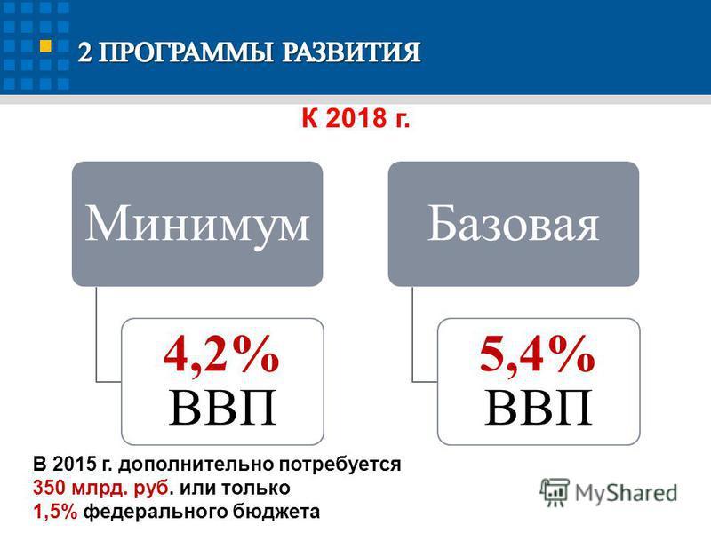 Минимум 4,2% ВВП Базовая 5,4% ВВП 47 В 2015 г. дополнительно потребуется 350 млрд. руб. или только 1,5% федерального бюджета К 2018 г.