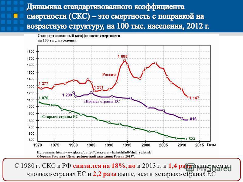 7 С 1980 г. СКС в РФ снизился на 18%, но в 2013 г. в 1,4 раза выше, чем в «новых» странах ЕС и 2,2 раза выше, чем в «старых» странах ЕС
