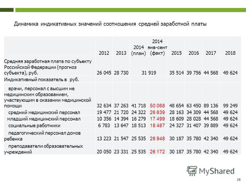 Динамика индикативных значений соотношения средней заработной платы 16 20122013 2014 (план) 2014 янв-сент (факт)2015201620172018 Средняя заработная плата по субъекту Российской Федерации (прогноз субъекта), руб.26 04528 73031 91935 51439 75644 56849