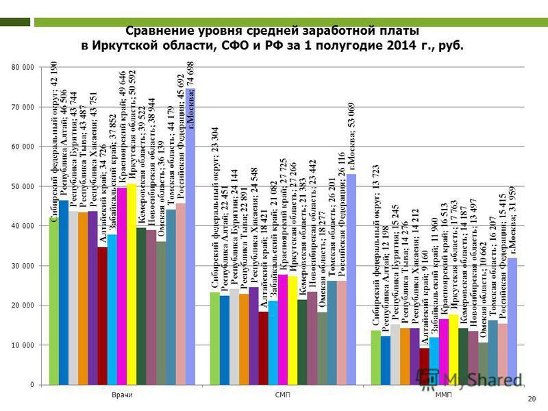 20 Сравнение уровня средней заработной платы в Иркутской области, СФО и РФ за 1 полугодие 2014 г., руб.