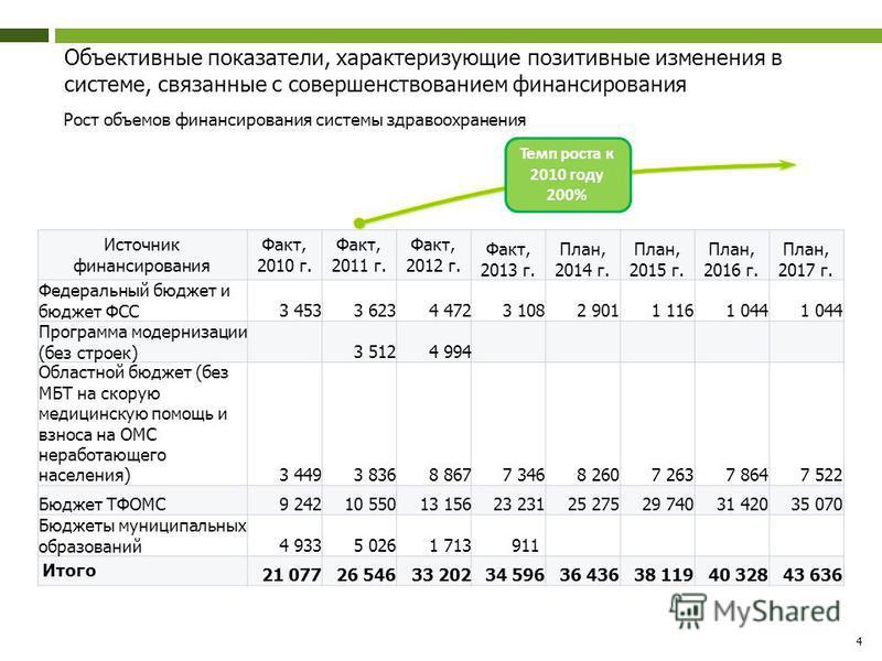 Объективные показатели, характеризующие позитивные изменения в системе, связанные с совершенствованием финансирования Рост объемов финансирования системы здравоохранения 4 Источник финансирования Факт, 2010 г. Факт, 2011 г. Факт, 2012 г. Факт, 2013 г