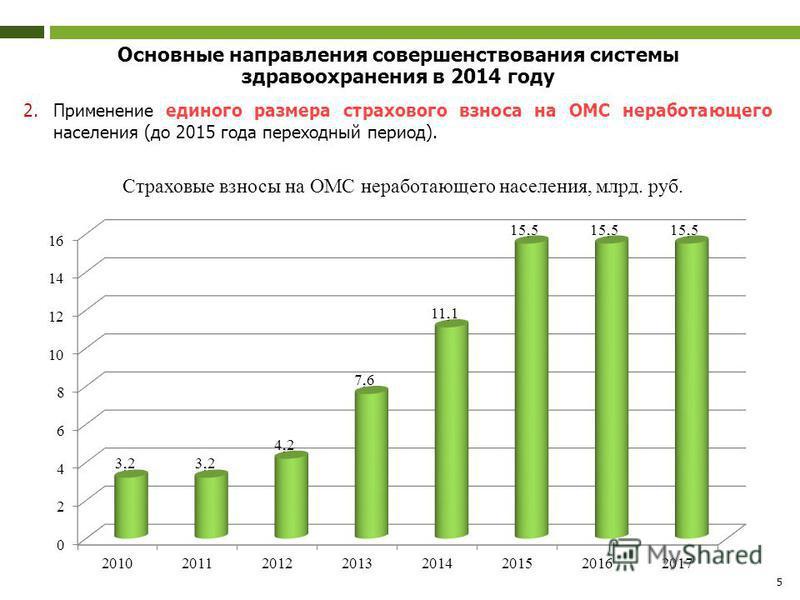 5 Основные направления совершенствования системы здравоохранения в 2014 году 2. Применение единого размера страхового взноса на ОМС неработающего населения (до 2015 года переходный период). Страховые взносы на ОМС неработающего населения, млрд. руб.