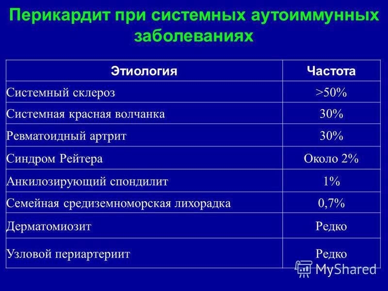 Перикардит при системных аутоиммунных заболеваниях Этиология Частота Системный склероз>50% Системная красная волчанка 30% Ревматоидный артрит 30% Синдром Рейтера Около 2% Анкилозирующий спондилит 1% Семейная средиземноморская лихорадка 0,7% Дерматоми