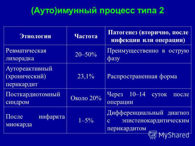 (Ауто)иммунный процесс типа 2 Этиология Частота Патогенез (вторично, после инфекции или операции) Ревматическая лихорадка 20–50% Преимущественно в острую фазу Аутореактивный (хронический) перикардит 23,1%Распространенная форма Посткардиотомный синдро