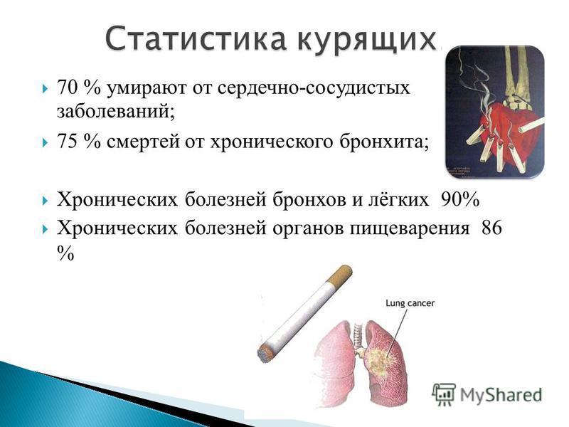 70 % умирают от сердечно-сосудистых заболеваний; 75 % смертей от хронического бронхита; Хронических болезней бронхов и лёгких 90% Хронических болезней органов пищеварения 86 %