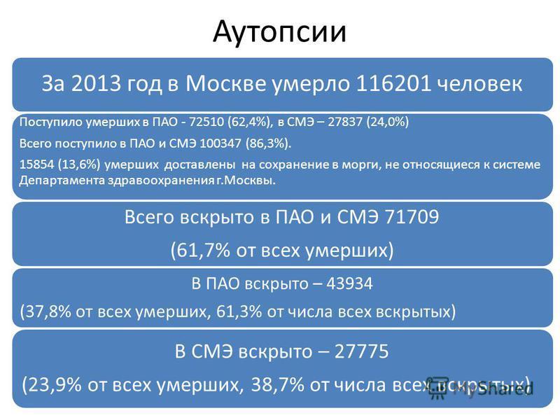 Аутопсии За 2013 год в Москве умерло 116201 человек Поступило умерших в ПАО - 72510 (62,4%), в СМЭ – 27837 (24,0%) Всего поступило в ПАО и СМЭ 100347 (86,3%). 15854 (13,6%) умерших доставлены на сохранение в морги, не относящиеся к системе Департамен