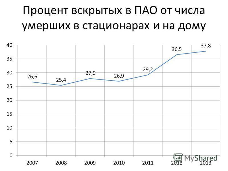Процент вскрытых в ПАО от числа умерших в стационарах и на дому