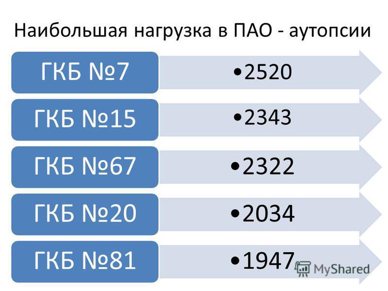 Наибольшая нагрузка в ПАО - аутопсии 2520 ГКБ 7 2343 ГКБ 15 2322 ГКБ 67 2034 ГКБ 20 1947 ГКБ 81