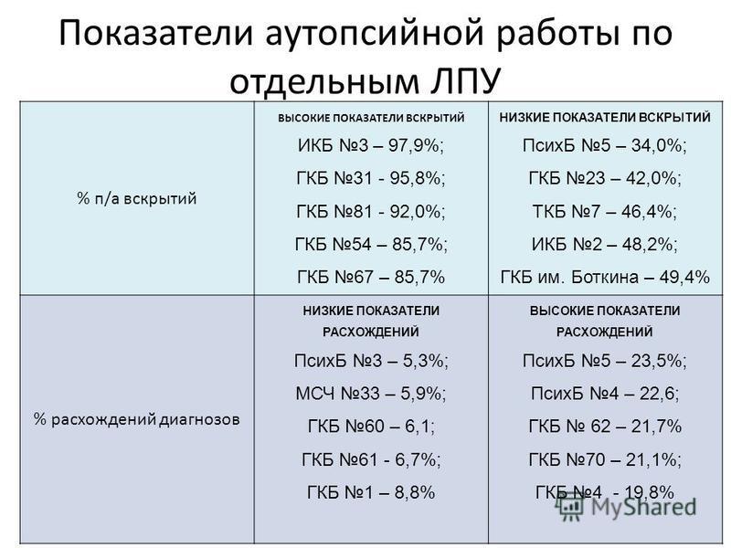 Показатели аутопсийной работы по отдельным ЛПУ % п/а вскрытий ВЫСОКИЕ ПОКАЗАТЕЛИ ВСКРЫТИЙ ИКБ 3 – 97,9%; ГКБ 31 - 95,8%; ГКБ 81 - 92,0%; ГКБ 54 – 85,7%; ГКБ 67 – 85,7% НИЗКИЕ ПОКАЗАТЕЛИ ВСКРЫТИЙ ПсихБ 5 – 34,0%; ГКБ 23 – 42,0%; ТКБ 7 – 46,4%; ИКБ 2 –