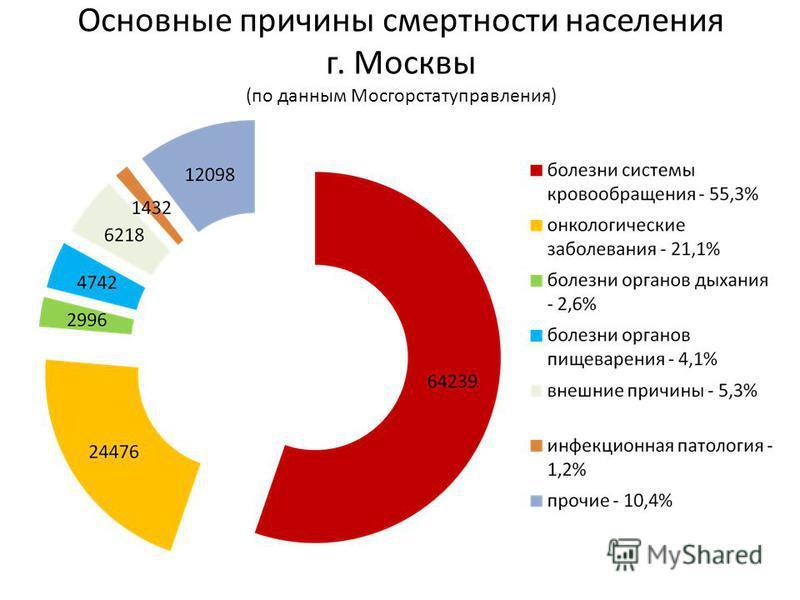 Основные причины смертности населения г. Москвы (по данным Мосгорстатуправления)