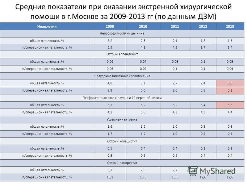 Средние показатели при оказании экстренной хирургической помощи в г.Москве за 2009-2013 гг (по данным ДЗМ) Нозология 20092010201120122013 Непроходимость кишечника общая летальность, %3,22,52,11,81,6 п/операционная летальность, %5,54,34,23,73,4 Острый