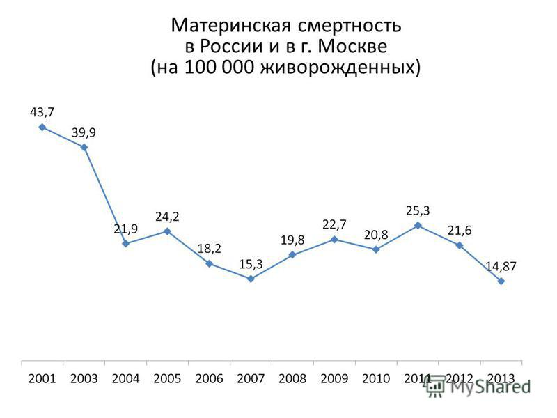 Материнская смертность в России и в г. Москве (на 100 000 живорожденных)