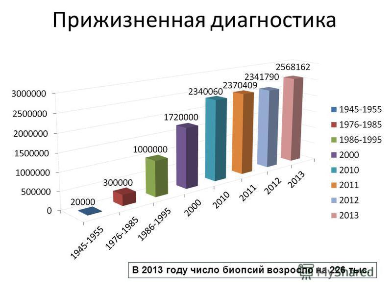Прижизненная диагностика В 2013 году число биопсий возросло на 226 тыс.