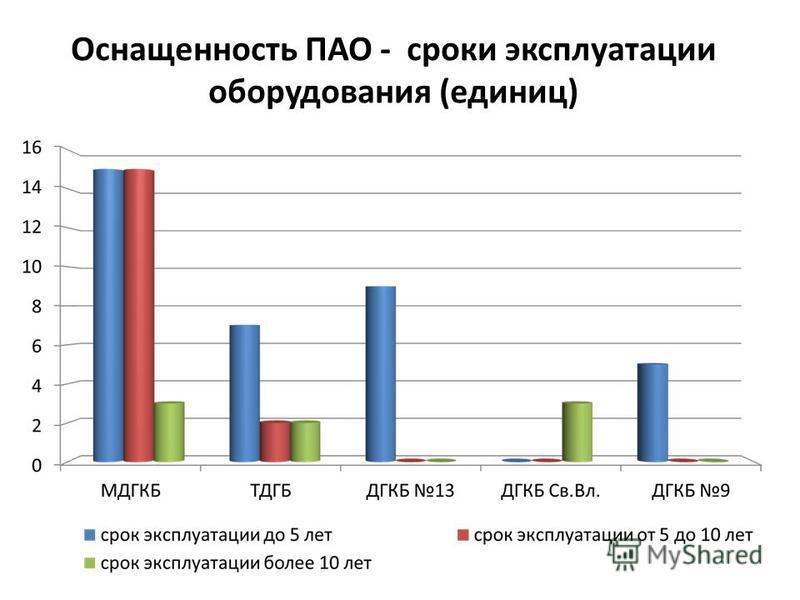 Оснащенность ПАО - сроки эксплуатации оборудования (единиц)