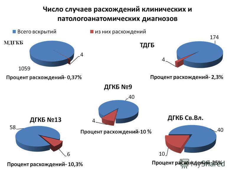 Число случаев расхождений клинических и патологоанатомических диагнозов Процент расхождений- 0,37% Процент расхождений-10 %