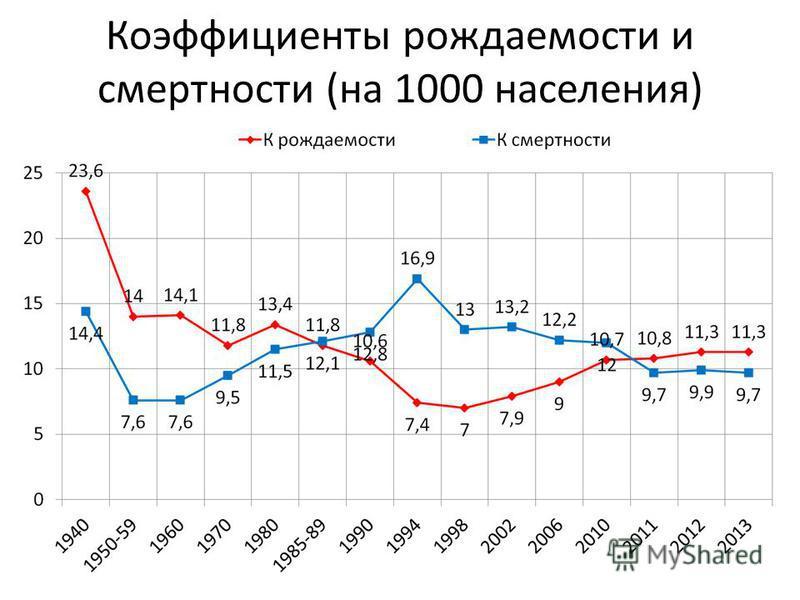 Коэффициенты рождаемости и смертности (на 1000 населения)