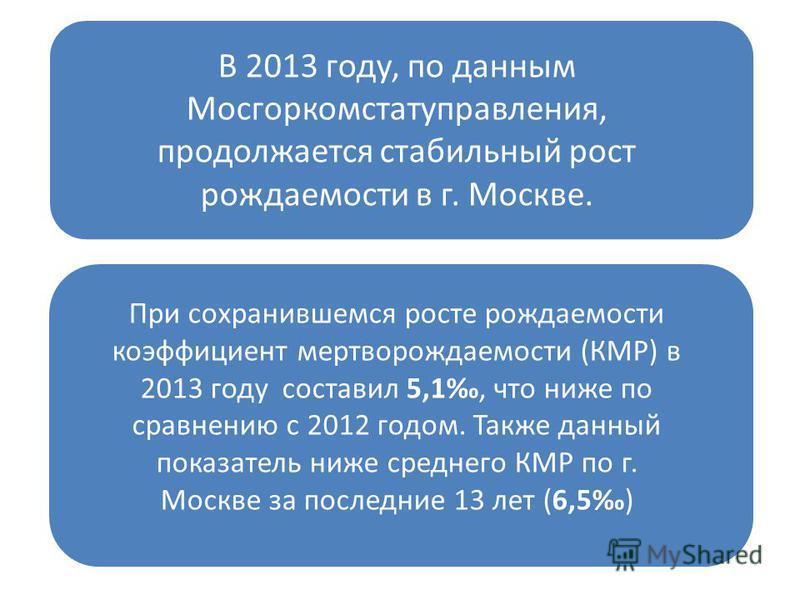 В 2013 году, по данным Мосгоркомстатуправления, продолжается стабильный рост рождаемости в г. Москве. При сохранившемся росте рождаемости коэффициент мертворождаемости (КМР) в 2013 году составил 5,1, что ниже по сравнению с 2012 годом. Также данный п