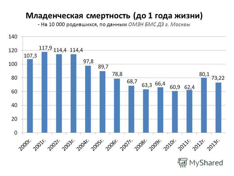Младенческая смертность (до 1 года жизни) - На 10 000 родившихся, по данным ОМЗН БМС ДЗ г. Москвы