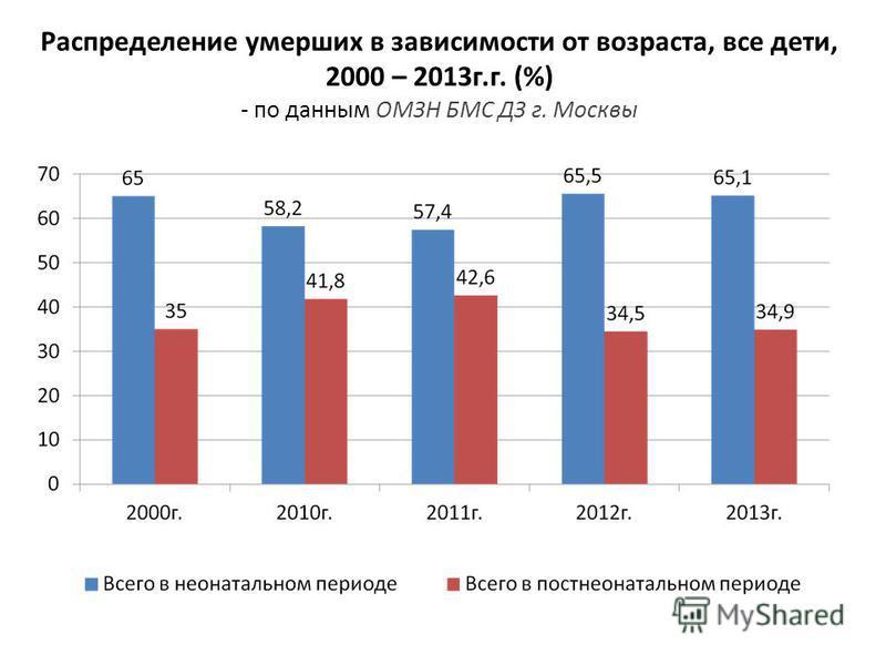 Распределение умерших в зависимости от возраста, все дети, 2000 – 2013 г.г. (%) - по данным ОМЗН БМС ДЗ г. Москвы